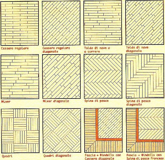Modelli di posa pavimenti in legno - Tipi di posa piastrelle ...